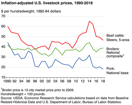 Prices for beef cattle have outpaced other livestock prices