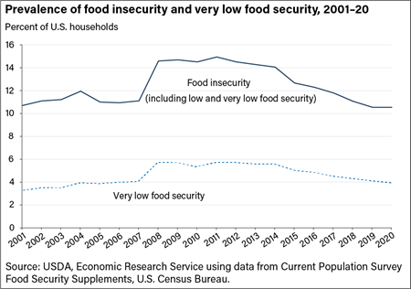 The prevalence of food insecurity was unchanged from 2015 to 2016