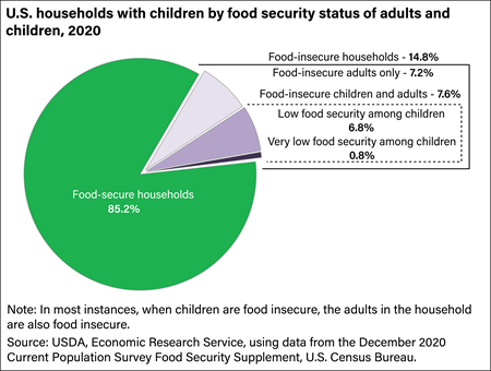 One in seven households with children were affected by food insecurity in 2018