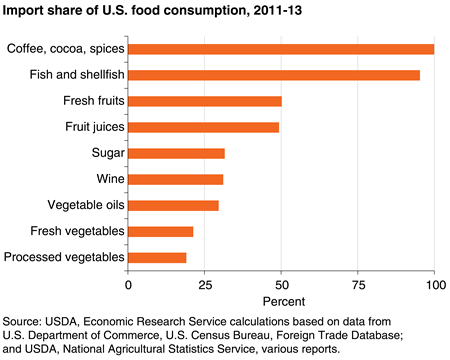 American diet includes many high-value imported products