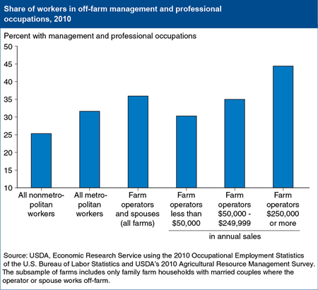 When working off-farm, operators most commonly work in management and professional occupations