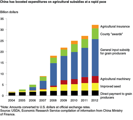 China has boosted expenditures on agricultural subsidies at a rapid pace