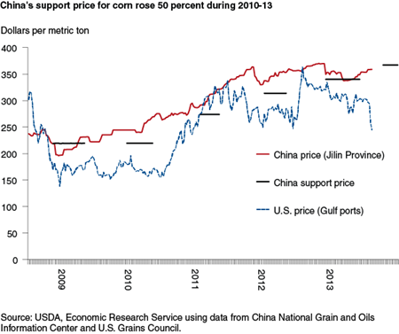 China's support price for corn rose