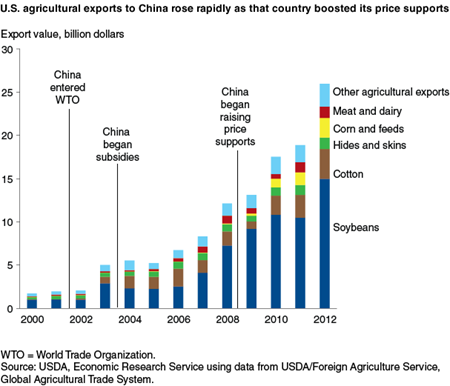 U.S. agricultural exports to China rose rapidly as that country boosted its price supports