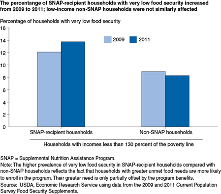 The percentange of SNAP-recipient households with very low food security increased from 2009 to 2011; low-income non-SNAP households were not similiarly affected