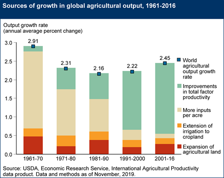 Sources of growth in global agricultural output, 1961-2016