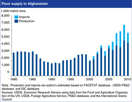 Afghanistan emerges as major importer of wheat flour