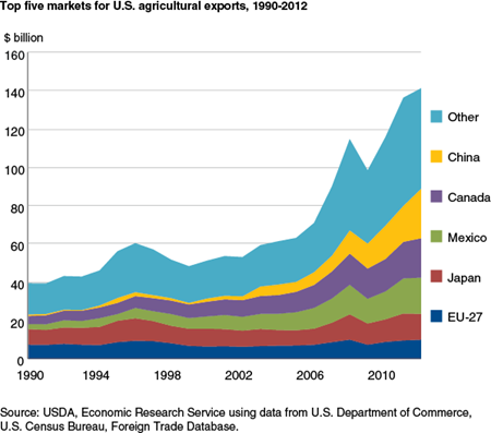 Top five markets for U.S. agricultural exports, 1990-2012