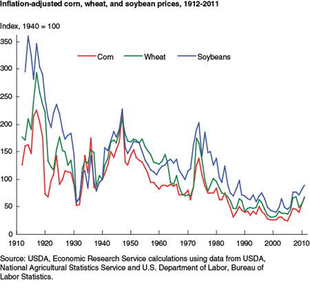 Inflation-adjusted corn, wheat, and soybean prices, 1912-2011