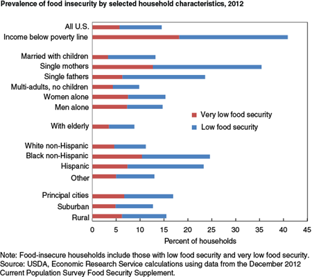 Prevalence of food insecurity by selected household characteristics, 2012