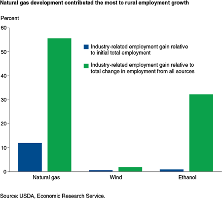 Natural gas development contributed the most to rural employment growth