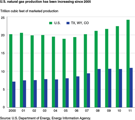 U.S. natural gas production has been increasing since 2005