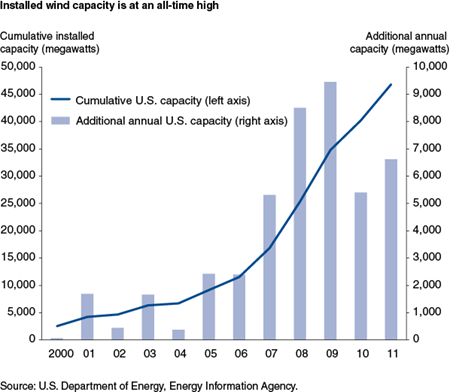 Installed wind capacity is at an all-time high
