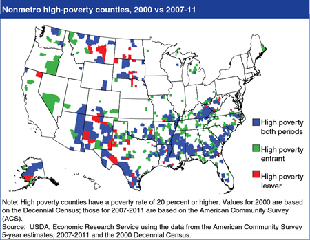 Rural high-poverty counties are concentrated in the South and Southwest