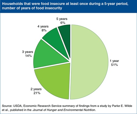 Editor's Pick 2013:<br>How long do food-insecure households remain food insecure?
