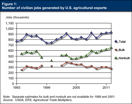 Figure 1:  Number of civilian jobs generated by U.S. agricultural exports