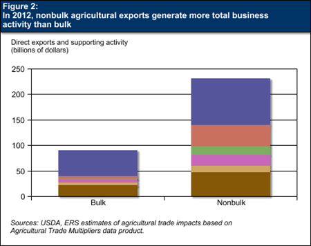 Figure 2:  In 2012, nonbulk agricultural exports generate more total business activity than bulk