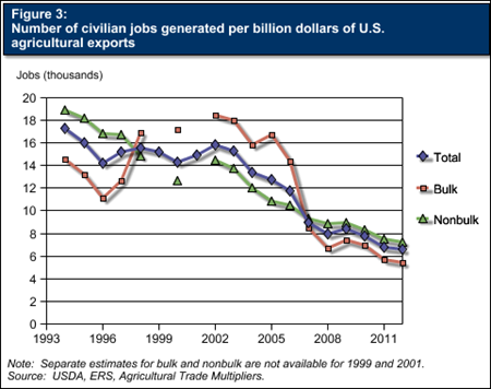 Figure 3:  Number of civilian jobs generated per billion dollars of U.S. agricultural exports