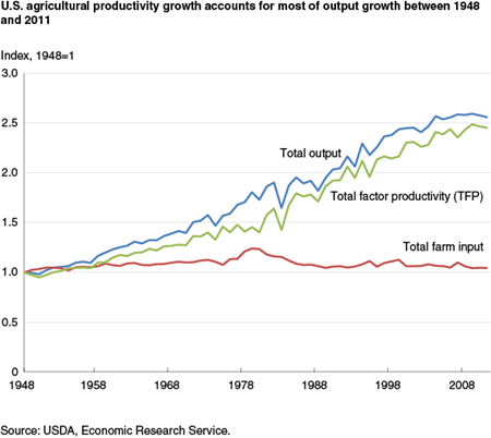 U.S. agricultural productivity growth accounts for most of output growth between 1948 and 2011