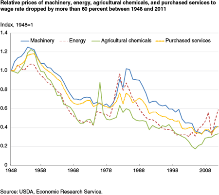 Relative prices of machinery, energy, agricultural chemicals, and purchased services to wage rate dropped by more than 60 percent between 1948 and 2011