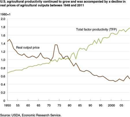 U.S. agricultural productivity continued to grow and was accompanied by a decline in real prices of agricultural outputs between 1948 and 2011