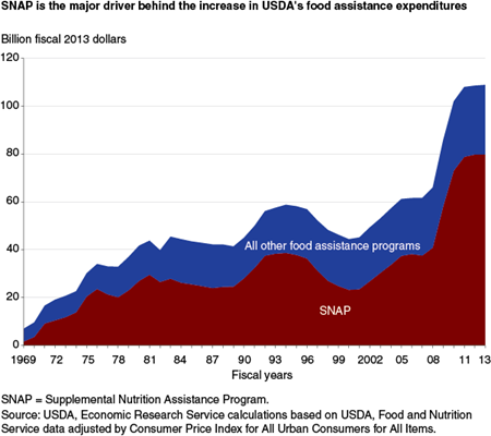 SNAP is the major driver behind the increase in USDA's food assistance expenditures