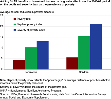 Adding SNAP benefits to household income had a greater effect over the 2000-09 period on the depth and severity than on the prevalence of poverty