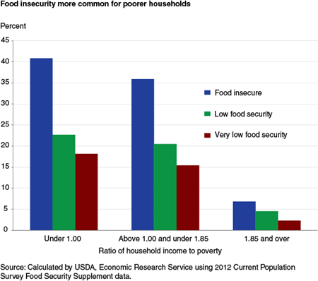 Food insecurity more common for poorer households