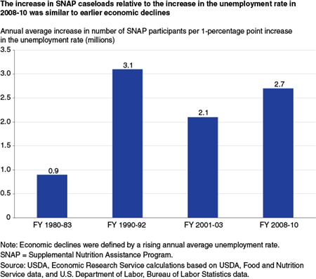 The increase in SNAP caseloads relative to the increase in the unemployment rate in 2008-10 was similar to earlier economic declines