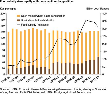 Food subsidy rises rapidly while consumption changes little