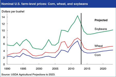 Global demand and rising costs support projected U.S. crop prices