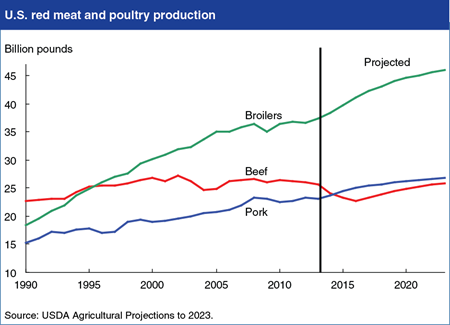 Demand growth projected to support recovery of the U.S. livestock sector