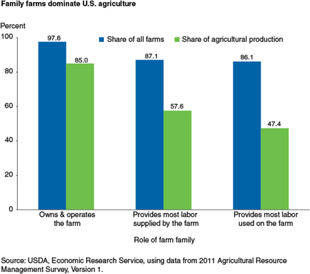 Family farms dominate U.S. agriculture