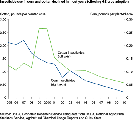 Insecticide use in corn and cotton declined in most years following GE crop adoption
