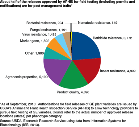 About half of the releases approved by APHIS for field testing (including permits and notifications) are for pest management traits*