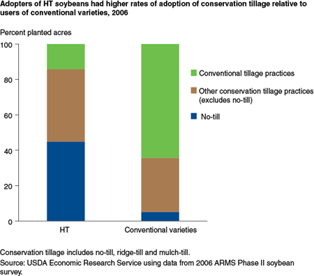Adopters of HT soybeans had higher rates of adoption of conservation tillage relative to users of conventional varieties, 2006
