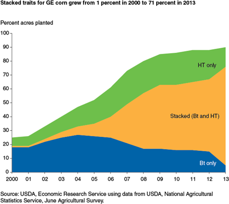 Stacked traits for GE corn grew from 1 percent in 2000 to 71 percent in 2013