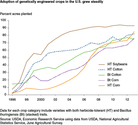 Adoption of genetically engineered crops in the U.S. grew steadily