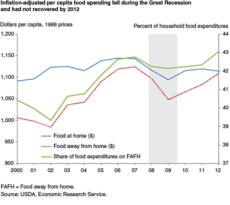 Inflation-adjusted per capita  food spending fell during the Great Recession and had not recovered by 2012