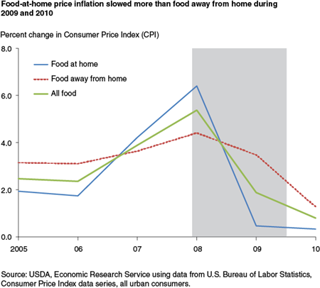 Food-at-home price inflation slowed during 2009 and 2010