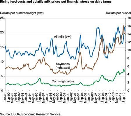Rising feed costs and volatile milk prices put financial stress on dairy farms