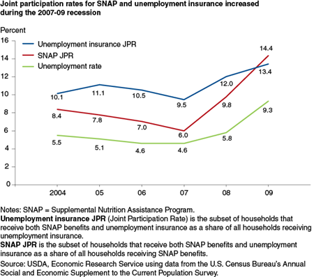 Joint participation rates for SNAP and unemployment insurance increased during the 2007-09 recession