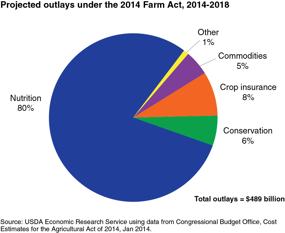 Usda Ers Projected Spending Under The 2014 Farm Bill