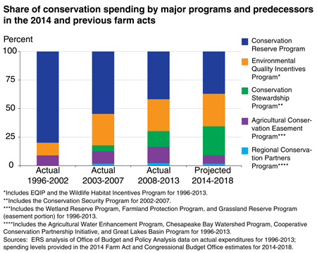 Share of conservation spending by major programs and predecessors in the 2014 and previous farm acts