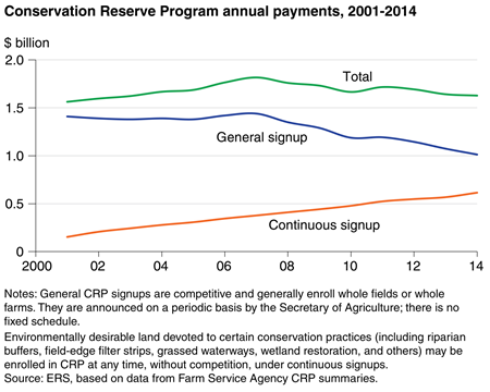 Conservation Reserve Program annual payments, 2001-2014