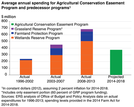 Average annual spending for Agricultural Conservation Easement Program and predecessor programs