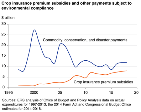 Crop insurance payment subsidies and other payments subject to environmental compliance