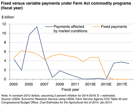Fixed versus variable payments under Farm Act commodity programs (fiscal year)