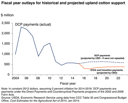 Fiscal year outlays for historical and projected upland cotton support