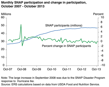 Monthly SNAP participation and change in participation, October 2007 - October 2013